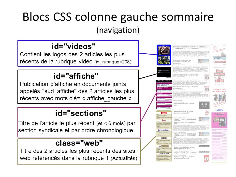 Blocs CSS colonne gauche sommaire (navigation)