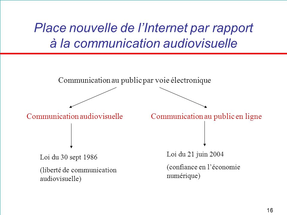 Place nouvelle de l'Internet par rapport à la communication audiovisuelle
