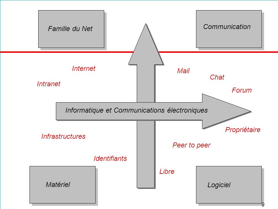 Communication Famille du Net. Internet. Mail. Chat. Intranet. Forum. Informatique et Communications électroniques.