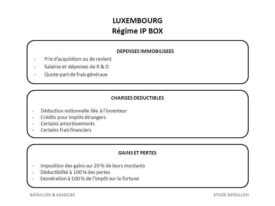 LUXEMBOURG Régime IP BOX