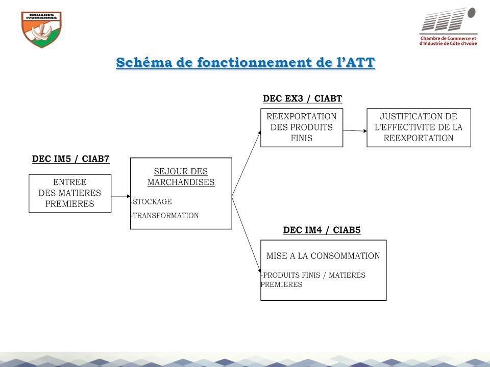 Schéma de fonctionnement de l'ATT