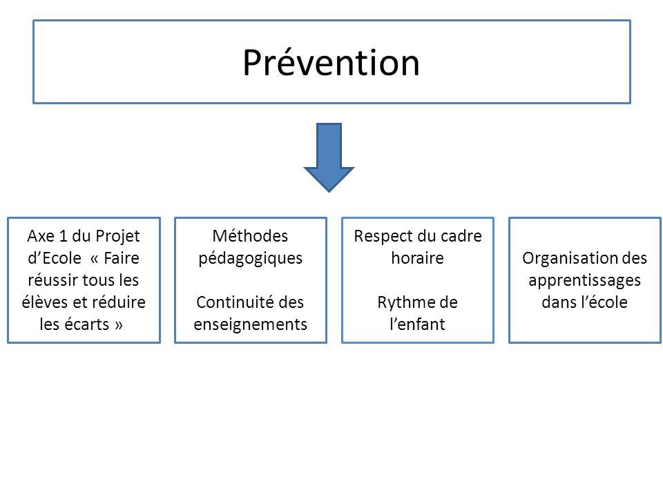 Prévention Axe 1 du Projet d'Ecole « Faire réussir tous les élèves et réduire les écarts » Méthodes pédagogiques.
