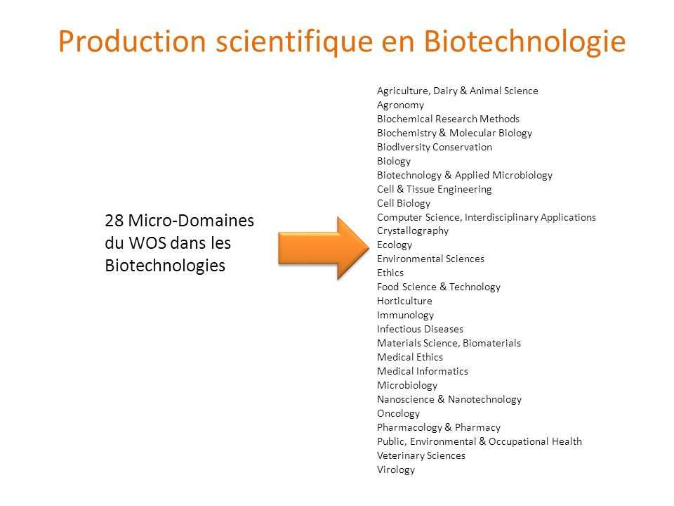 Production scientifique en Biotechnologie
