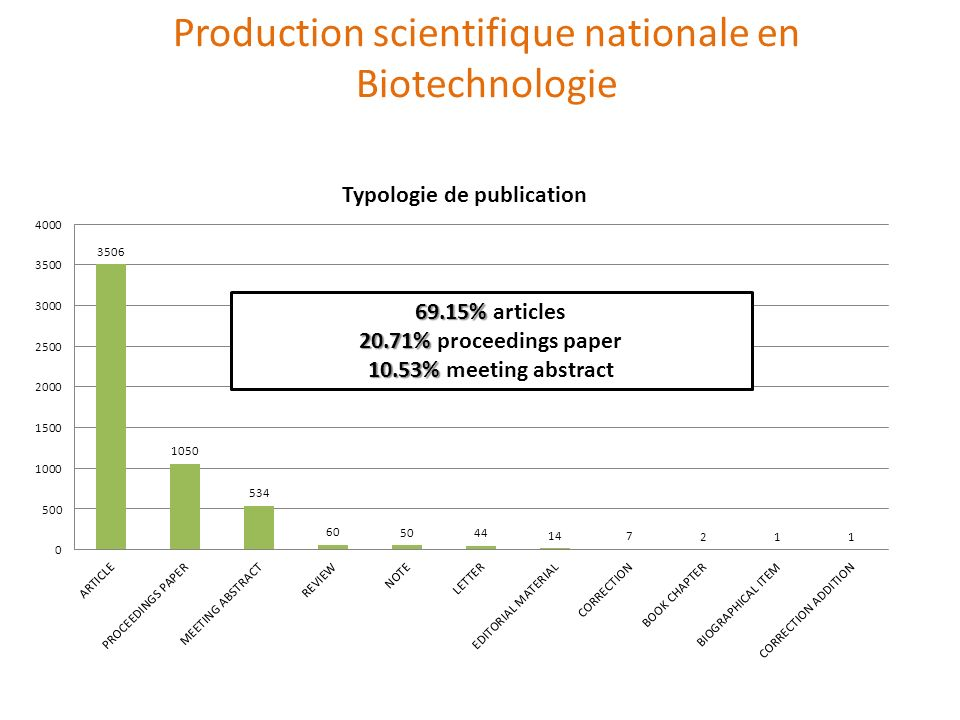 Production scientifique nationale en Biotechnologie