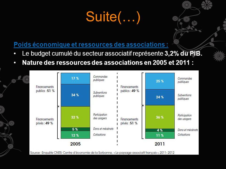 Suite(…) Poids économique et ressources des associations :