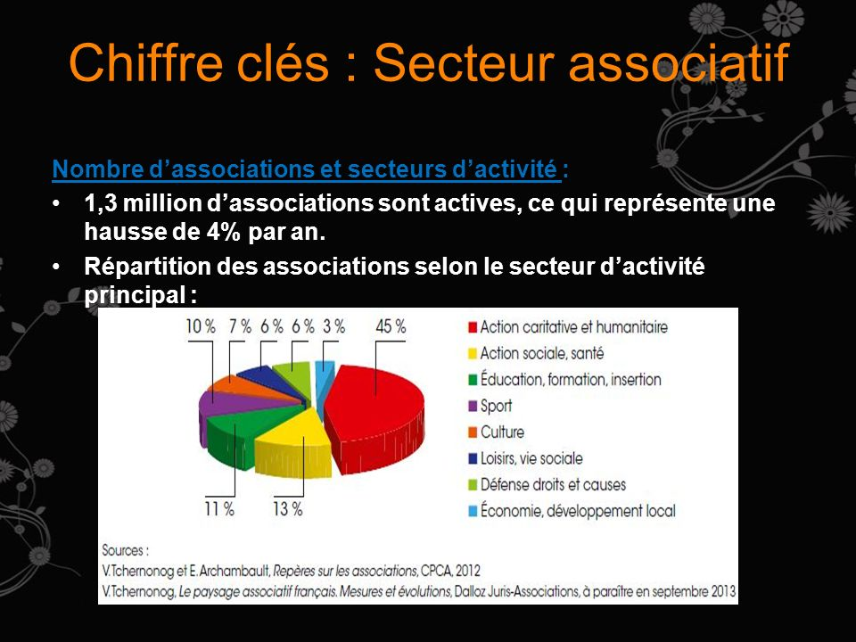 Chiffre clés : Secteur associatif