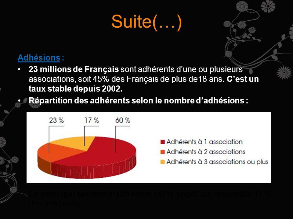 Suite(…) Adhésions :