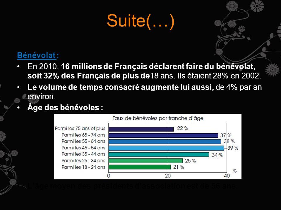 Suite(…) Bénévolat : En 2010, 16 millions de Français déclarent faire du bénévolat, soit 32% des Français de plus de18 ans. Ils étaient 28% en 2002.