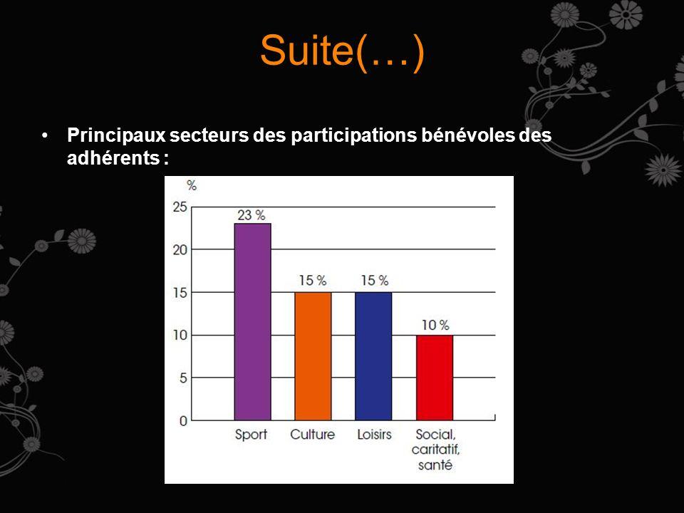 Suite(…) Principaux secteurs des participations bénévoles des adhérents :