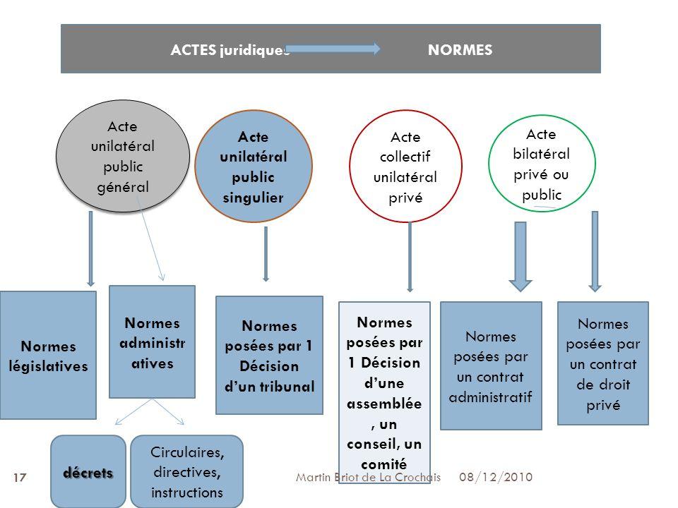 ACTES juridiques NORMES