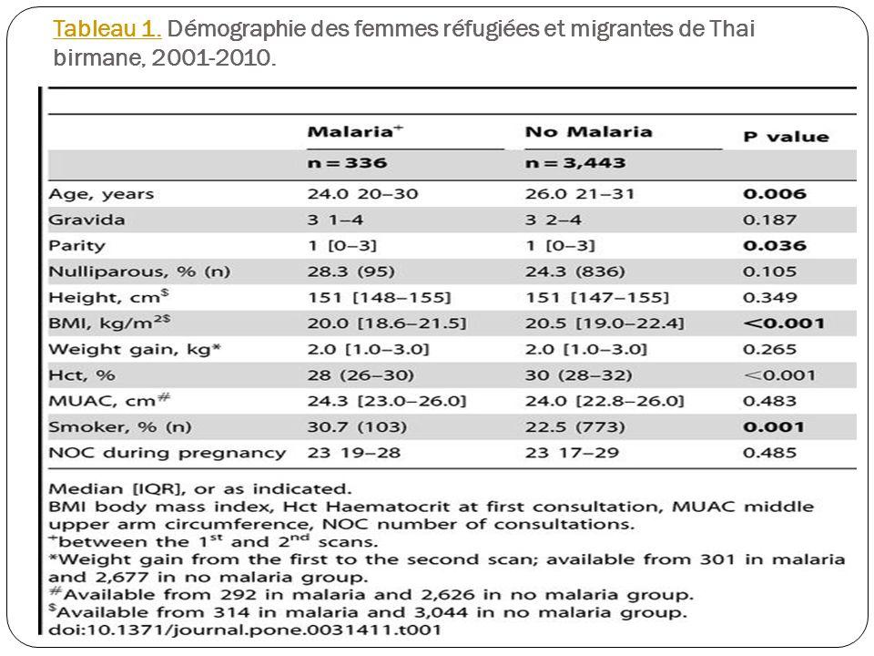 Tableau 1. Démographie des femmes réfugiées et migrantes de Thai birmane, 2001-2010.