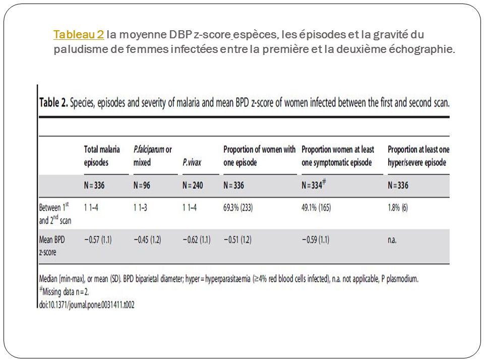 Tableau 2 la moyenne DBP z-score espèces, les épisodes et la gravité du paludisme de femmes infectées entre la première et la deuxième échographie.