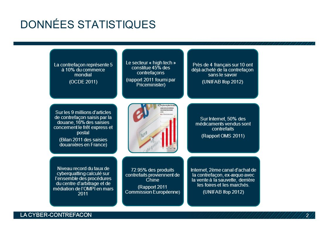 Données statistiques La contrefaçon représente 5 à 10% du commerce mondial. (OCDE 2011) Le secteur « high tech » constitue 45% des contrefaçons.