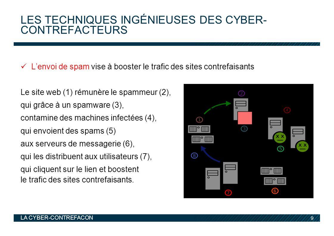 Les techniques ingénieuses Des cyber-contrefacteurs