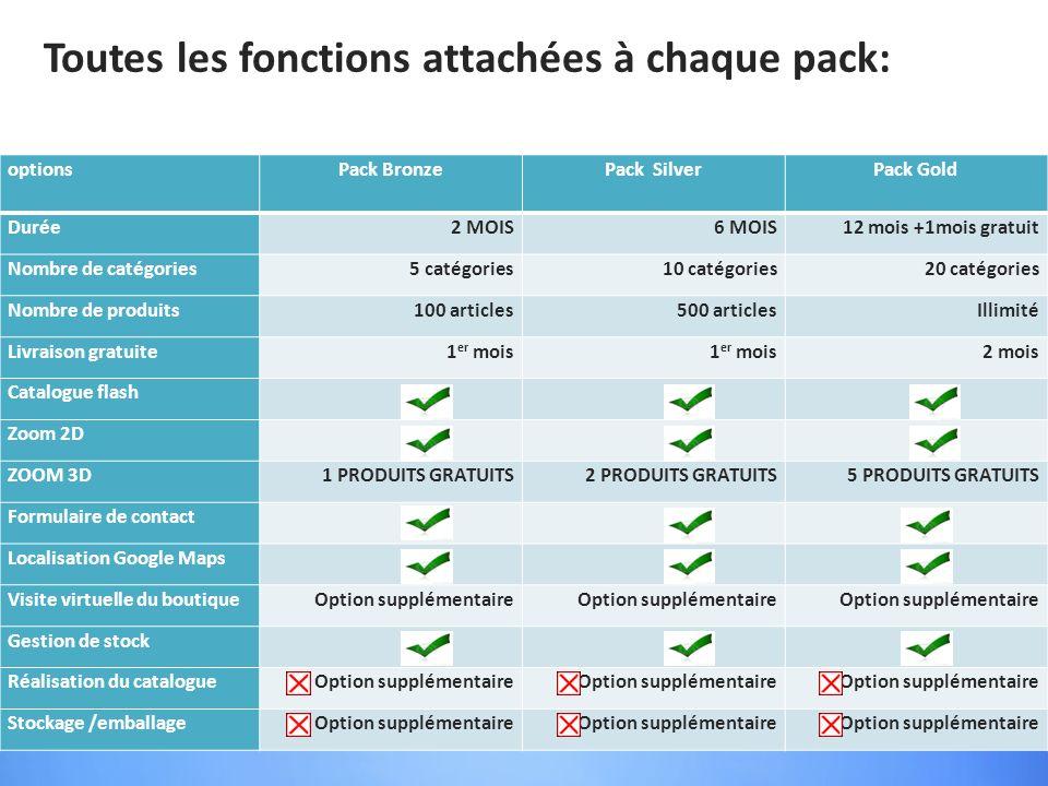 Toutes les fonctions attachées à chaque pack: