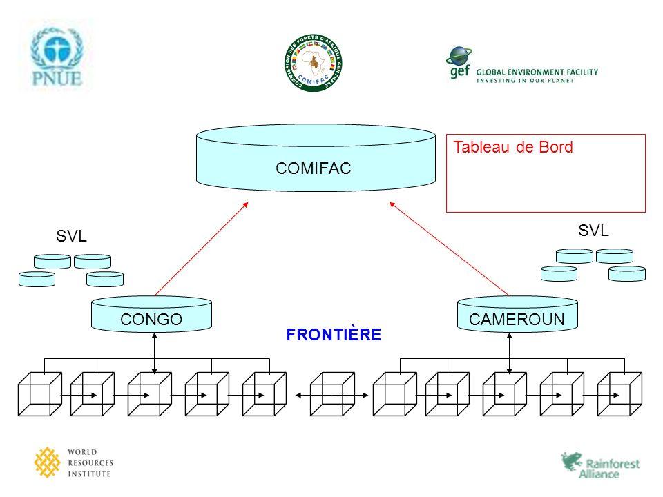 COMIFAC Tableau de Bord SVL CONGO SVL CAMEROUN FRONTIÈRE