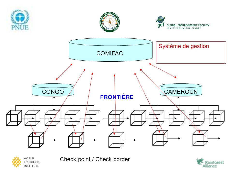 COMIFAC Système de gestion CONGO CAMEROUN FRONTIÈRE Check point / Check border