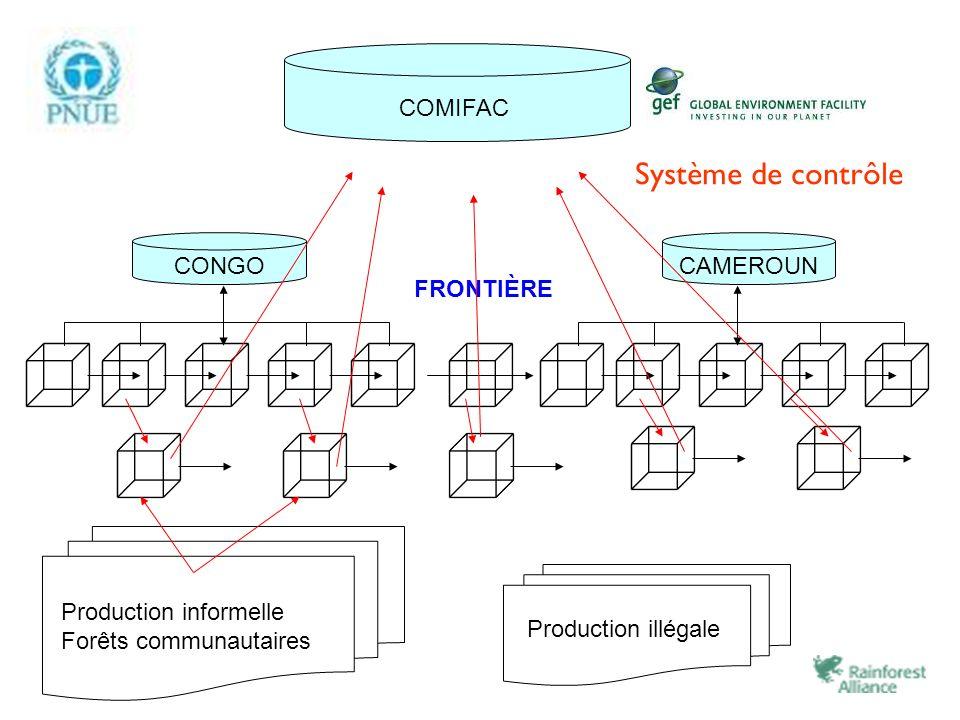 Système de contrôle COMIFAC CONGO CAMEROUN FRONTIÈRE