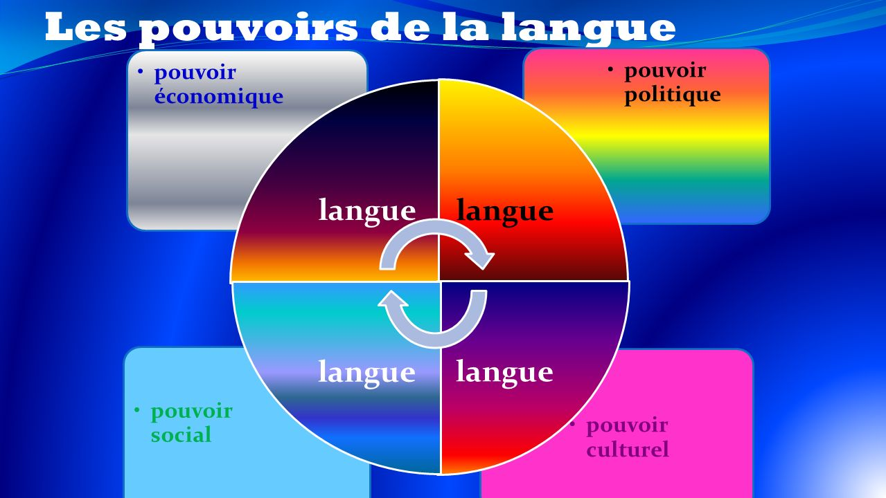 Les pouvoirs de la langue