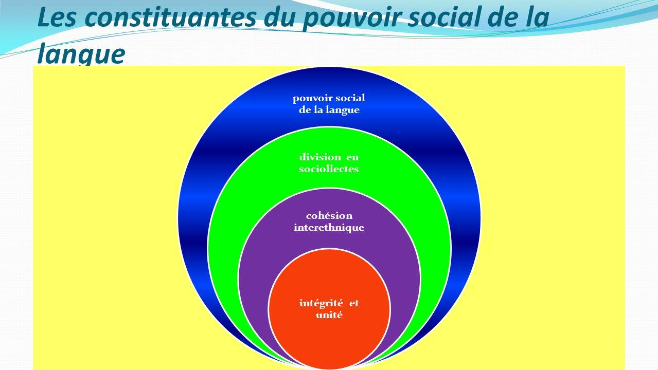 Les constituantes du pouvoir social de la langue