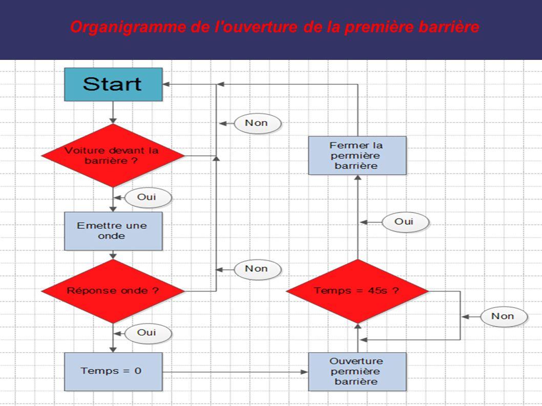 Organigramme de l ouverture de la première barrière