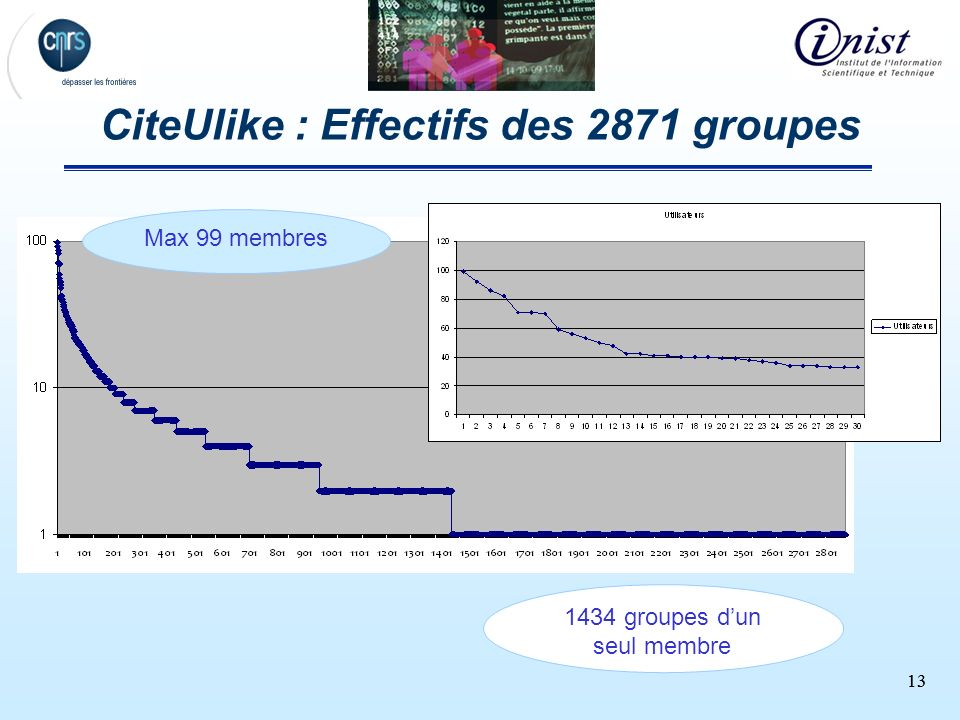 CiteUlike : Effectifs des 2871 groupes
