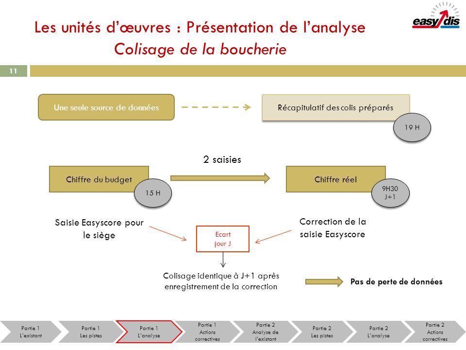 Les unités d'œuvres : Présentation de l'analyse Colisage de la boucherie