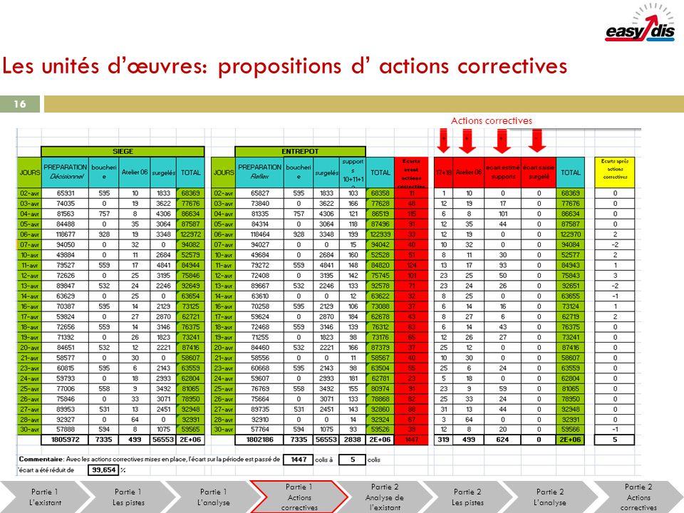 Les unités d'œuvres: propositions d' actions correctives