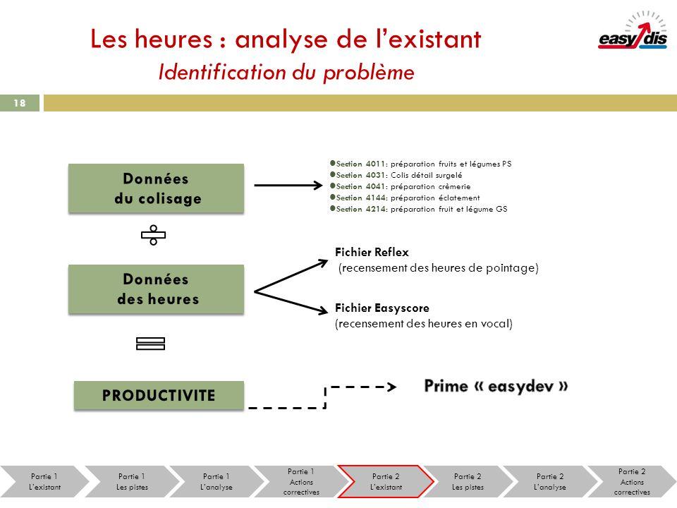 Les heures : analyse de l'existant Identification du problème