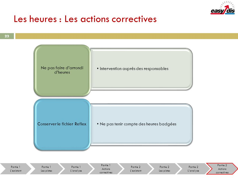 Les heures : Les actions correctives