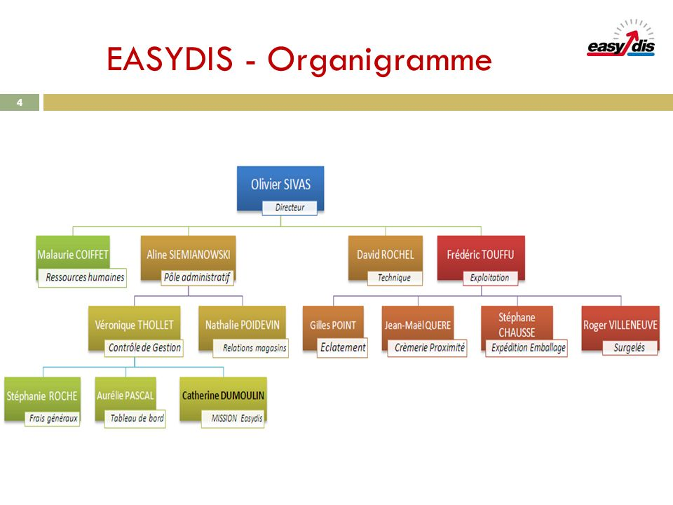 EASYDIS - Organigramme