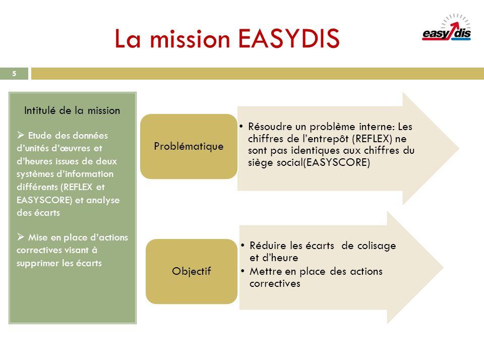 La mission EASYDIS Intitulé de la mission