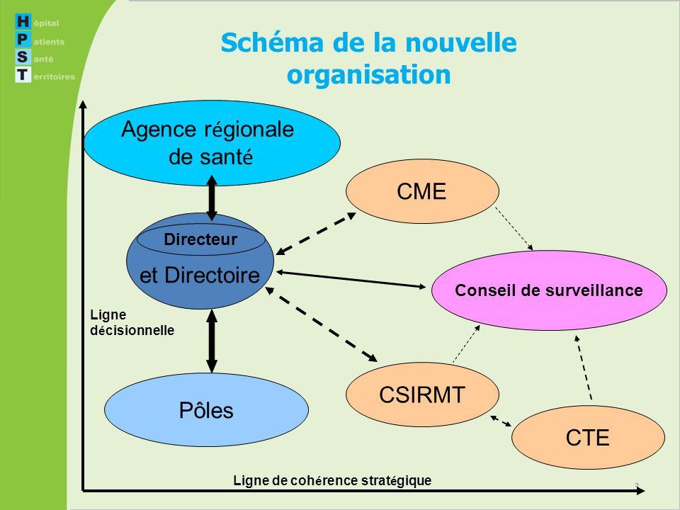 Schéma de la nouvelle organisation Conseil de surveillance