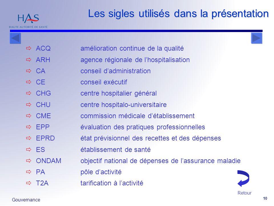 Les sigles utilisés dans la présentation