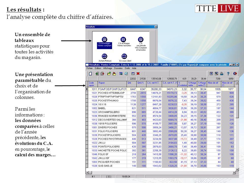 Les résultats : l'analyse complète du chiffre d'affaires.
