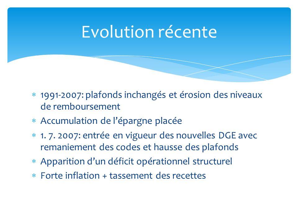 Evolution récente 1991-2007: plafonds inchangés et érosion des niveaux de remboursement. Accumulation de l'épargne placée.