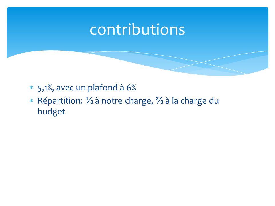 contributions 5,1%, avec un plafond à 6%