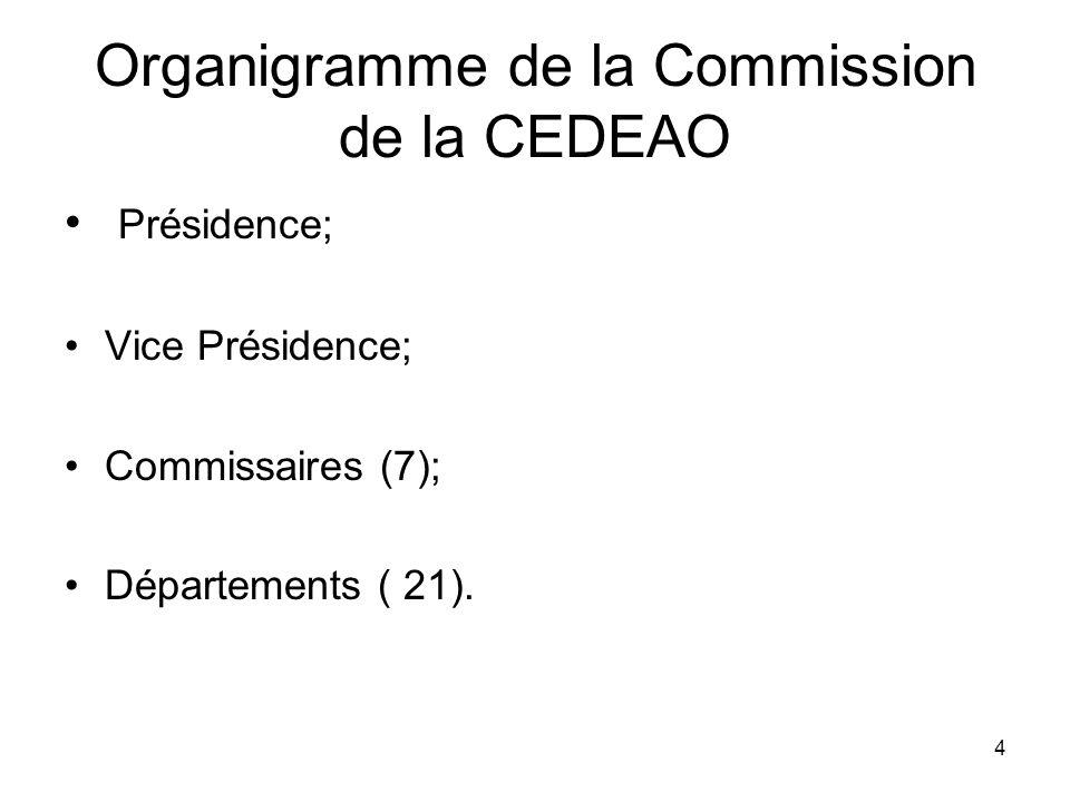 Organigramme de la Commission de la CEDEAO