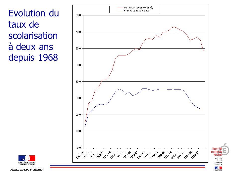 Evolution du taux de scolarisation à deux ans depuis 1968