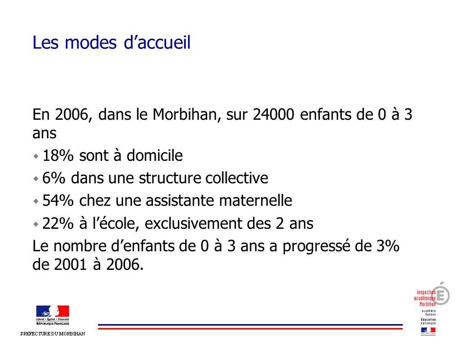 Les modes d'accueil En 2006, dans le Morbihan, sur 24000 enfants de 0 à 3 ans. 18% sont à domicile.