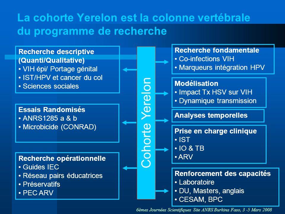 La cohorte Yerelon est la colonne vertébrale du programme de recherche
