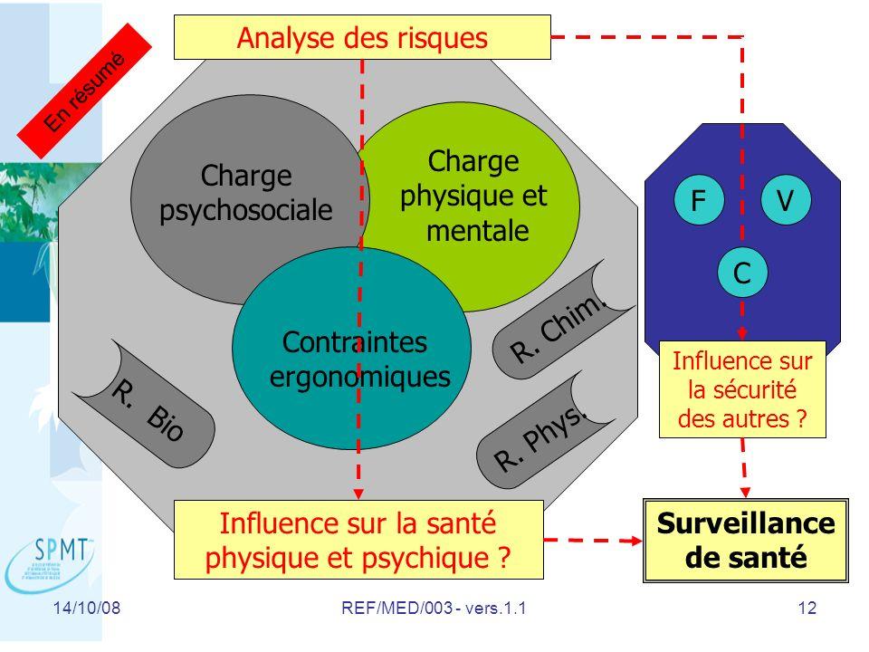 Influence sur la santé physique et psychique Surveillance de santé