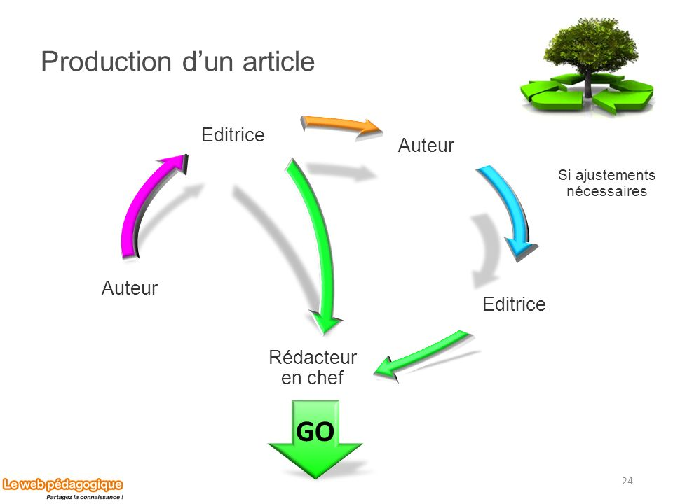 Production d'un article