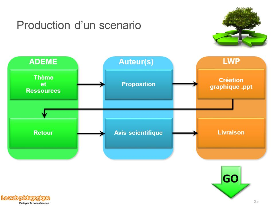 Production d'un scenario