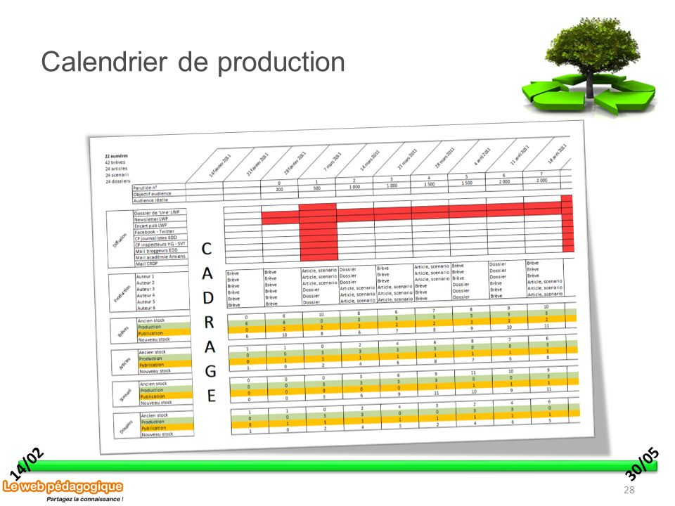 Calendrier de production