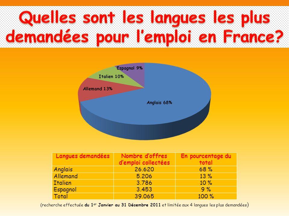 Quelles sont les langues les plus demandées pour l'emploi en France