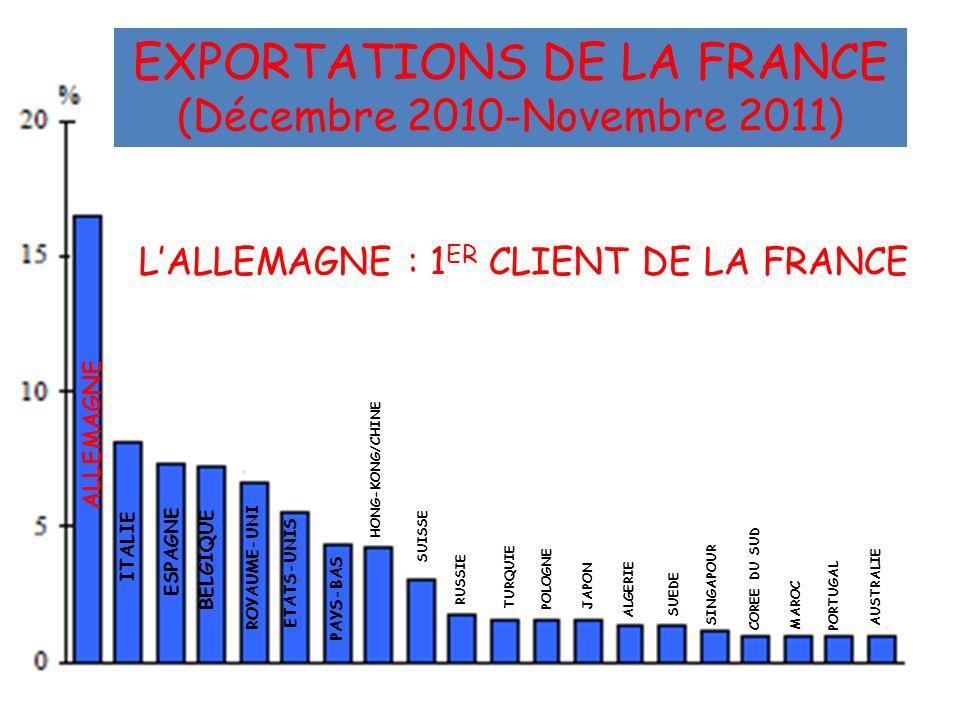EXPORTATIONS DE LA FRANCE