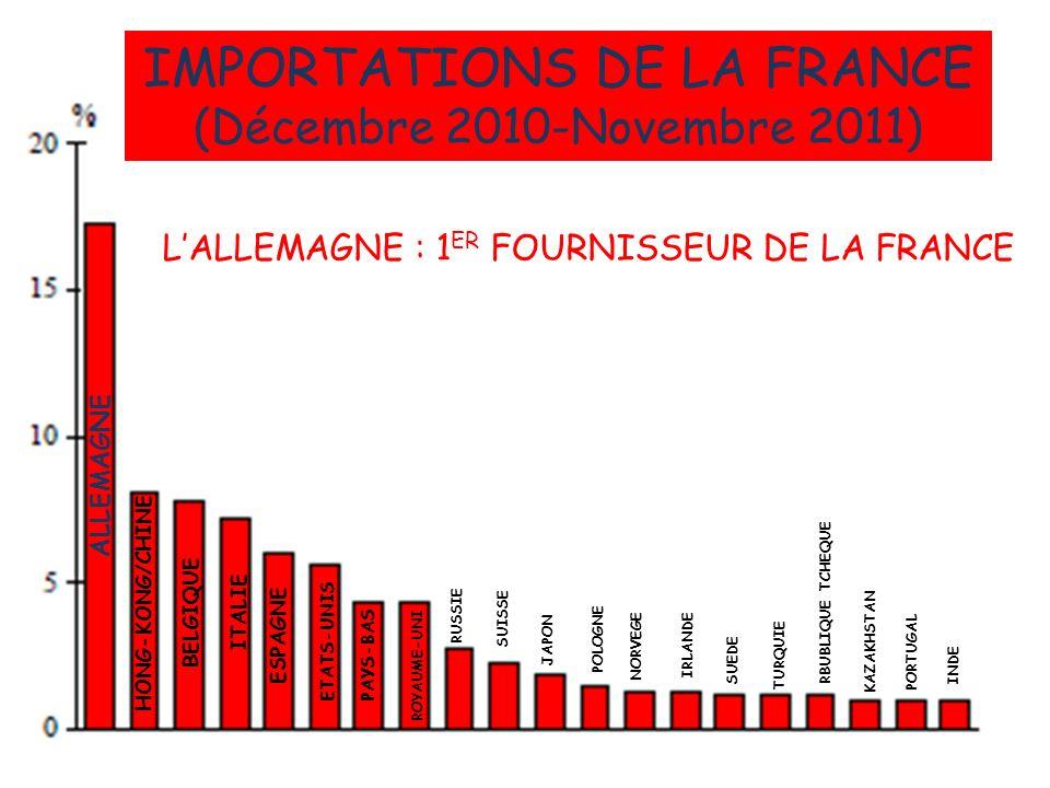 IMPORTATIONS DE LA FRANCE
