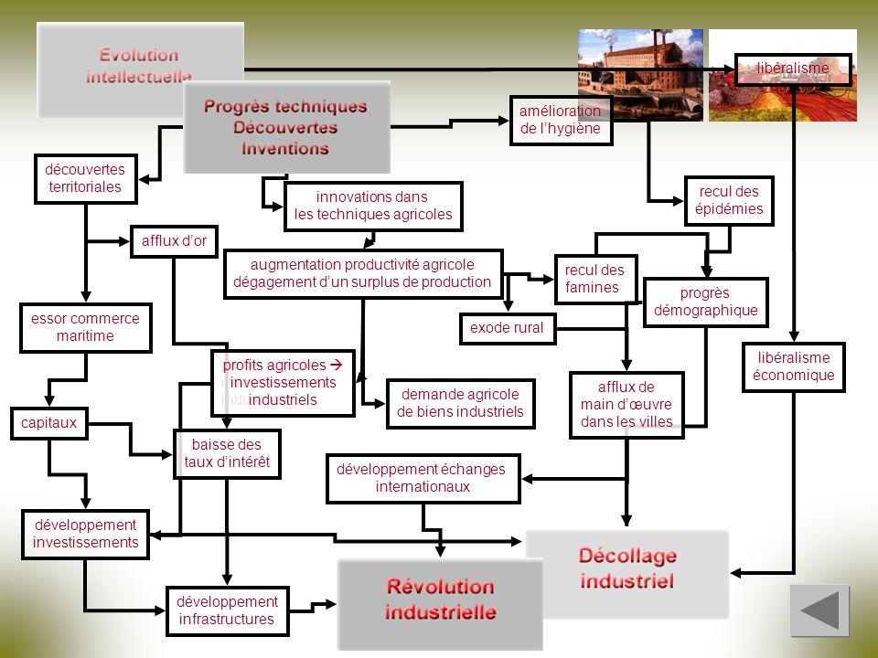 investissements industriels innovations dans les techniques agricoles