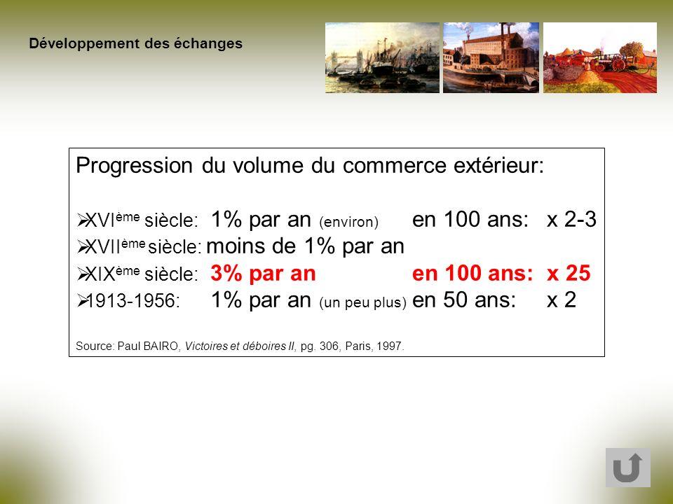 Progression du volume du commerce extérieur: